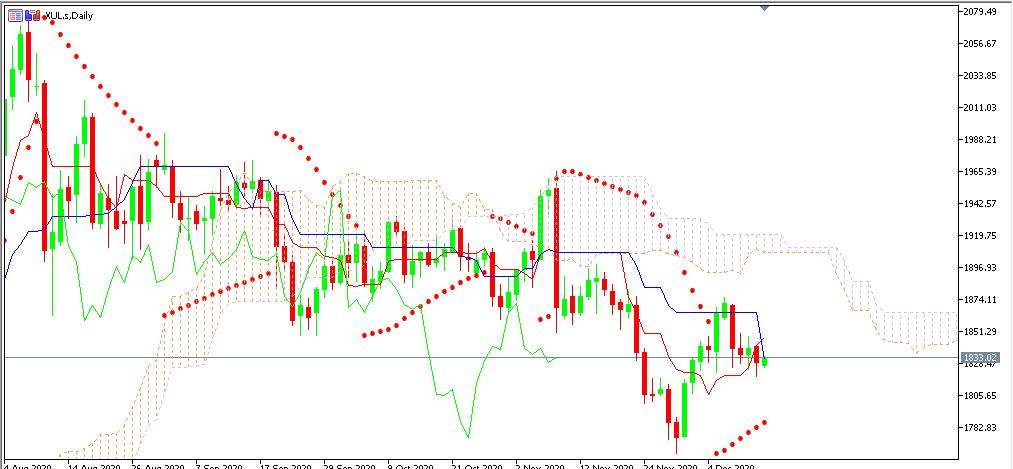 Chart GOLD analisa harian 15-12-2020