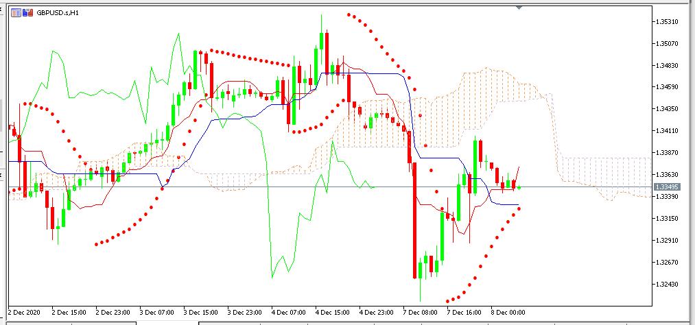 chart GBPUSD analisa harian 08-12-2020
