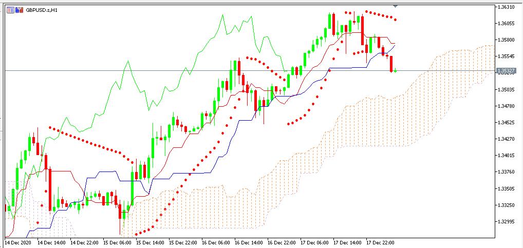chart GBPUSD analisa harian 18-12-2020