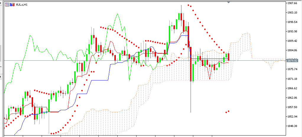 chart GOLD analisa harian 22-12-2020